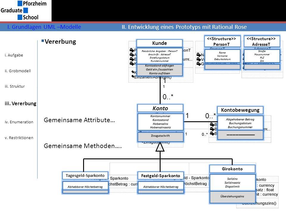 Vererbung I. Grundlagen UML –ModelleII. Entwicklung eines Prototyps mit Rational Rose Tagesgeld-Sparkonto Abhebbarer Höchstbetrag Festgeld-Sparkonto A