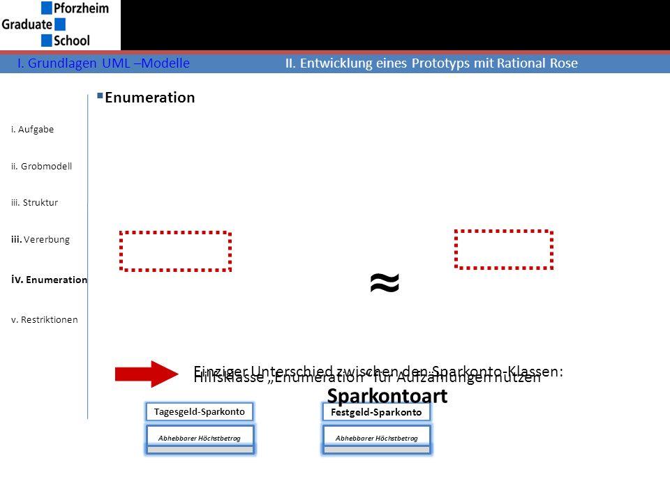 I. Grundlagen UML –ModelleII. Entwicklung eines Prototyps mit Rational Rose Girokonto Sollzins Sollzinssatz Dispolimit Überziehungszins Kontobewegung