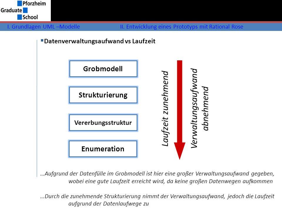 I. Grundlagen UML –ModelleII. Entwicklung eines Prototyps mit Rational Rose Datenverwaltungsaufwand vs Laufzeit Grobmodell Strukturierung Vererbungsst