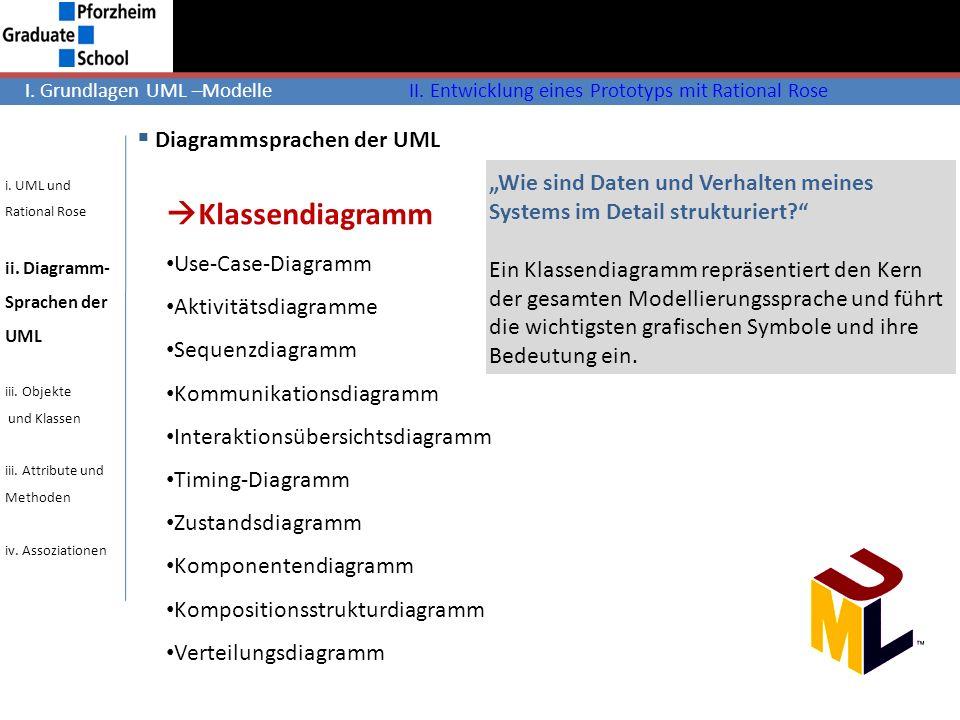 Diagrammsprachen der UML Klassendiagramm Use-Case-Diagramm Aktivitätsdiagramme Sequenzdiagramm Kommunikationsdiagramm Interaktionsübersichtsdiagramm T