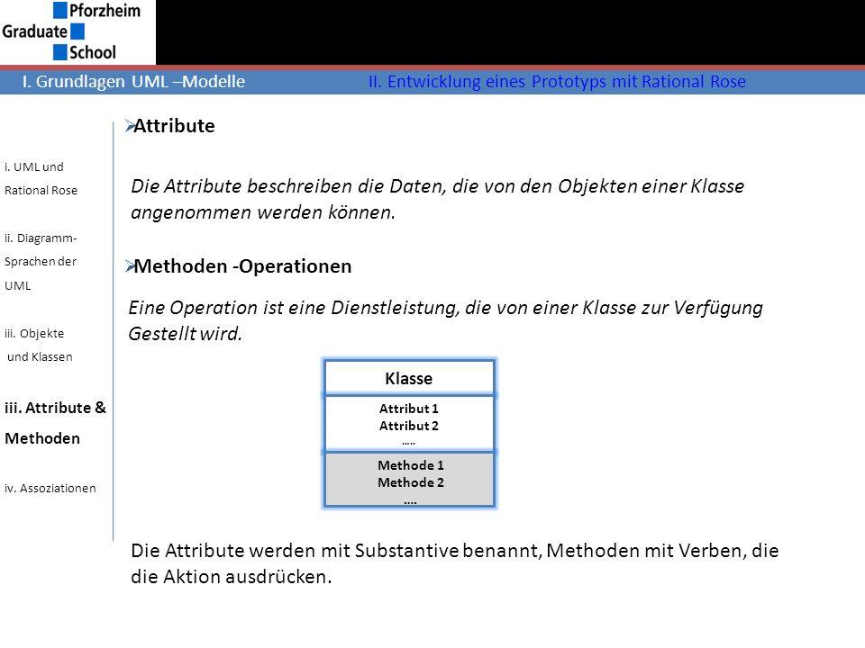 Attribute Die Attribute beschreiben die Daten, die von den Objekten einer Klasse angenommen werden können. Klasse Attribut 1 Attribut 2 ….. Methode 1