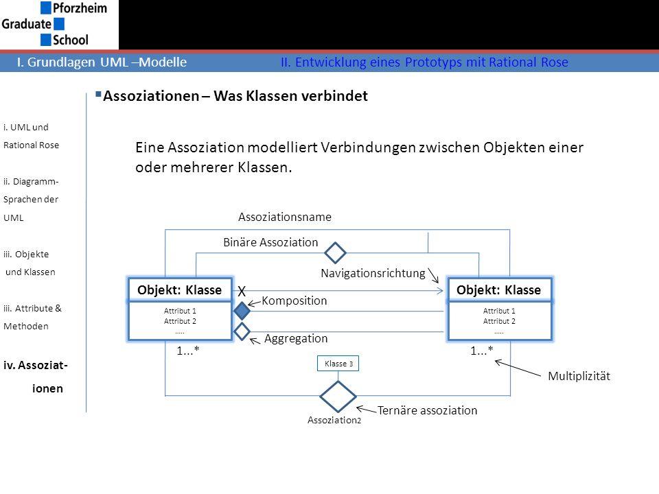 Assoziationen – Was Klassen verbindet Objekt: Klasse Attribut 1 Attribut 2 ….. Objekt: Klasse Attribut 1 Attribut 2 ….. Assoziationsname Binäre Assozi