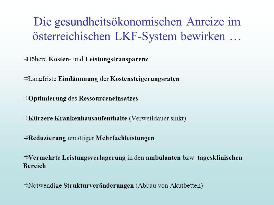 Die gesundheitsökonomischen Anreize im österreichischen LKF-System bewirken … Höhere Kosten- und Leistungstransparenz Langfriste Eindämmung der Kosten