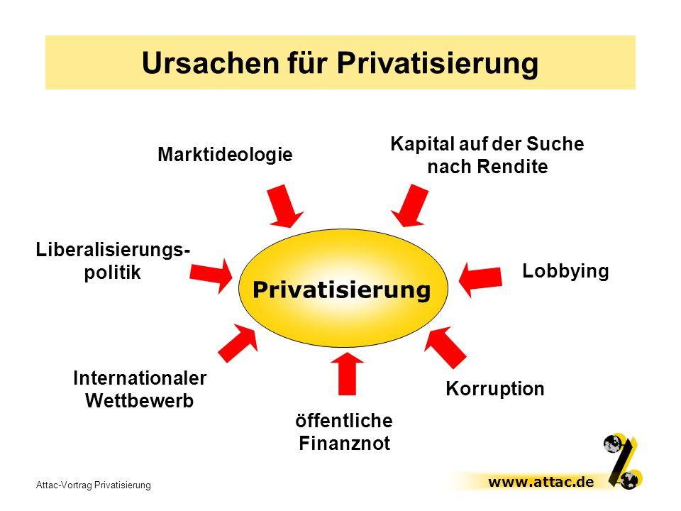 Attac-Vortrag Privatisierung www.attac.de Marktideologie Privatisierung Lobbying öffentliche Finanznot Ursachen für Privatisierung Korruption Kapital
