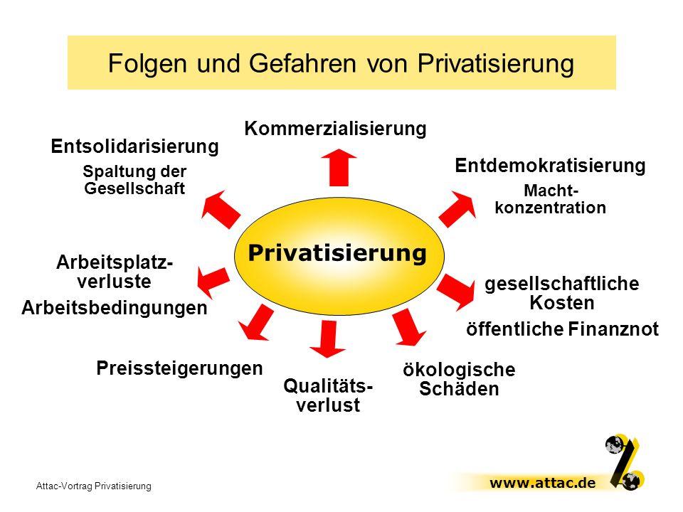 Attac-Vortrag Privatisierung www.attac.de Entsolidarisierung Spaltung der Gesellschaft Privatisierung gesellschaftliche Kosten öffentliche Finanznot F