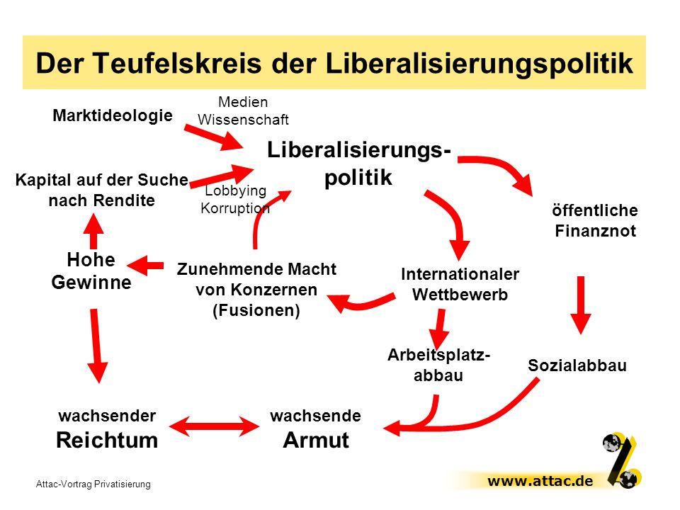 Attac-Vortrag Privatisierung www.attac.de Marktideologie Lobbying Korruption öffentliche Finanznot Der Teufelskreis der Liberalisierungspolitik Kapita