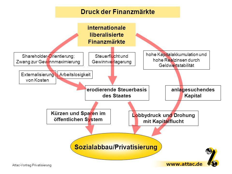 Attac-Vortrag Privatisierung www.attac.de Druck der Finanzmärkte internationale liberalisierte Finanzmärkte Arbeitslosigkeit Steuerflucht und Gewinnve