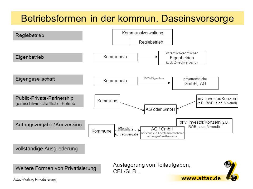 Attac-Vortrag Privatisierung www.attac.de Betriebsformen in der kommun. Daseinsvorsorge Regiebetrieb Kommunalverwaltung Regiebetrieb Eigenbetrieb Komm