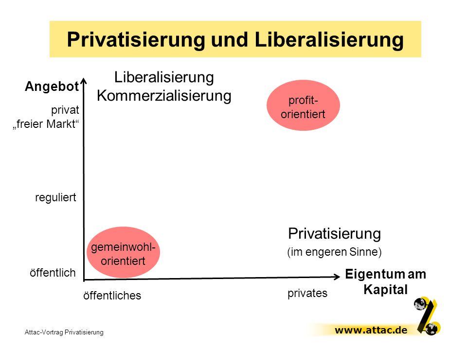 Attac-Vortrag Privatisierung www.attac.de öffentlich reguliert Liberalisierung Kommerzialisierung Angebot privat freier Markt Privatisierung und Liber