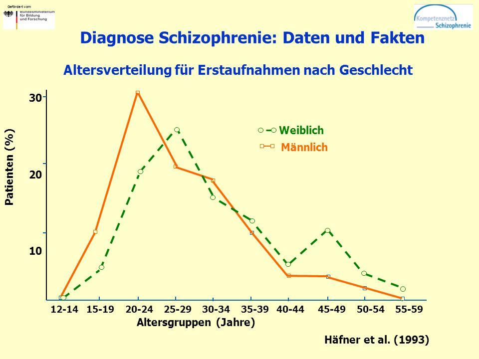 Gefördert vom Diagnose Schizophrenie: Daten und Fakten Altersgruppen (Jahre) Patienten (%) 12-14 15-19 20-24 25-29 30-34 35-39 40-44 45-49 50-54 55-59 30 20 10 Weiblich Männlich Häfner et al.