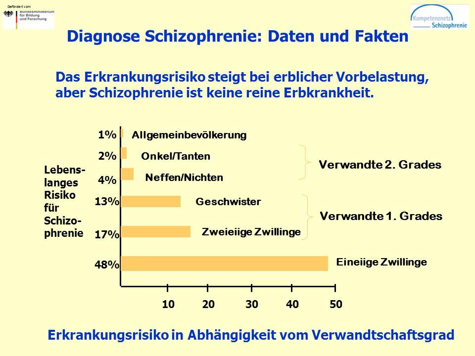 Gefördert vom Diagnose Schizophrenie: Daten und Fakten Das Erkrankungsrisiko steigt bei erblicher Vorbelastung, aber Schizophrenie ist keine reine Erb