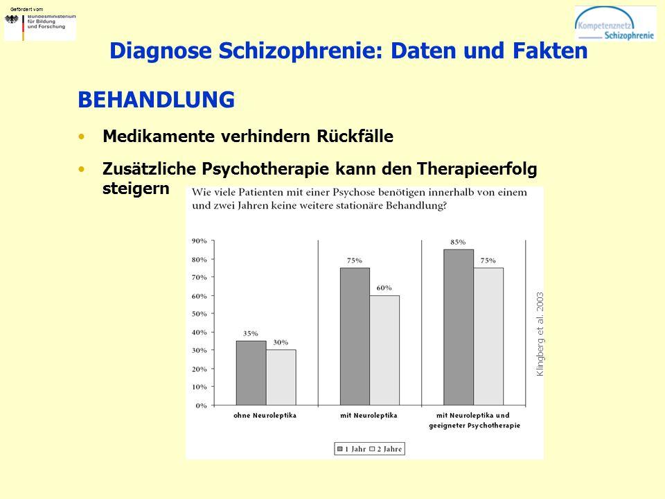 Gefördert vom Diagnose Schizophrenie: Daten und Fakten BEHANDLUNG Medikamente verhindern Rückfälle Zusätzliche Psychotherapie kann den Therapieerfolg steigern Klingberg et al.