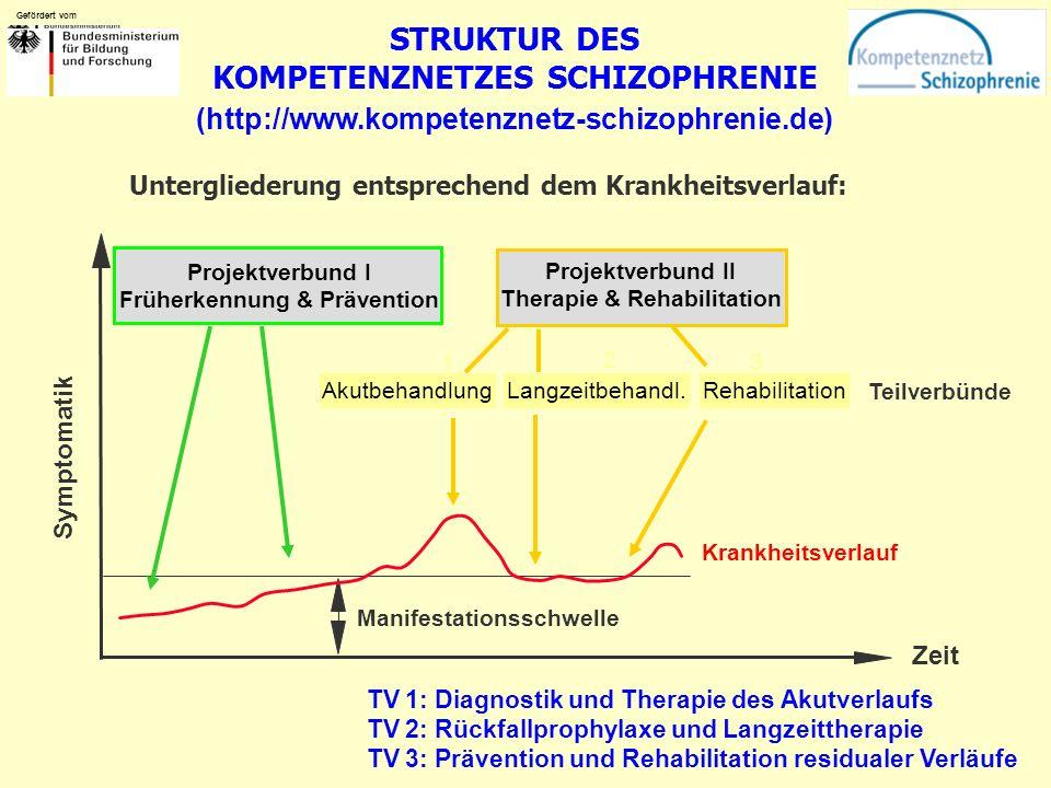 Gefördert vom Teilverbünde STRUKTUR DES KOMPETENZNETZES SCHIZOPHRENIE Gefördert vom (http://www.kompetenznetz-schizophrenie.de) Untergliederung entsprechend dem Krankheitsverlauf: Symptomatik Projektverbund II Therapie & Rehabilitation Zeit Manifestationsschwelle Krankheitsverlauf Projektverbund I Früherkennung & Prävention AkutbehandlungLangzeitbehandl.