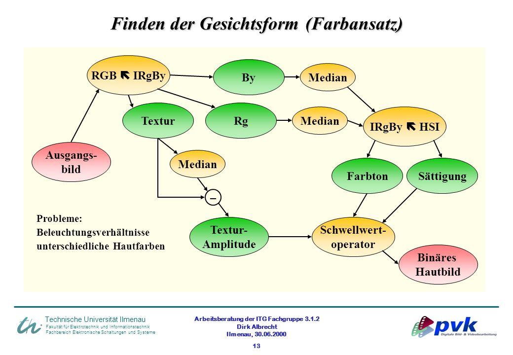 Arbeitsberatung der ITG Fachgruppe 3.1.2 Dirk Albrecht Ilmenau, 30.06.2000 13 Fakultät für Elektrotechnik und Informationstechnik Fachbereich Elektron