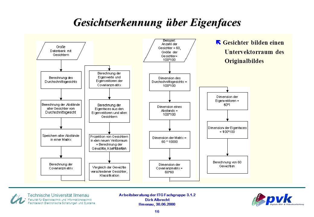 Arbeitsberatung der ITG Fachgruppe 3.1.2 Dirk Albrecht Ilmenau, 30.06.2000 16 Fakultät für Elektrotechnik und Informationstechnik Fachbereich Elektron