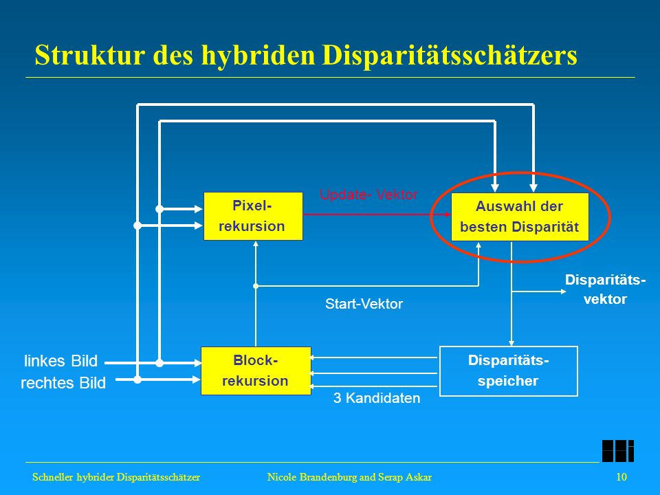 Schneller hybrider Disparitätsschätzer 10 Nicole Brandenburg and Serap Askar Pixel- rekursion Auswahl der besten Disparität Disparitäts- speicher Stru