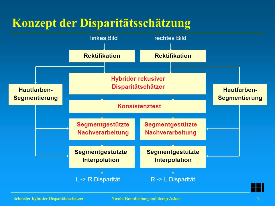 Schneller hybrider Disparitätsschätzer 5 Nicole Brandenburg and Serap Askar Konzept der Disparitätsschätzung Rektifikation Hybrider rekusiver Disparit