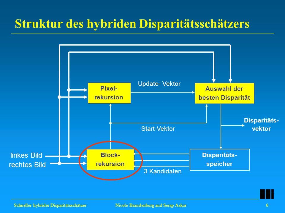 Schneller hybrider Disparitätsschätzer 6 Nicole Brandenburg and Serap Askar Pixel- rekursion Auswahl der besten Disparität Disparitäts- speicher Struk