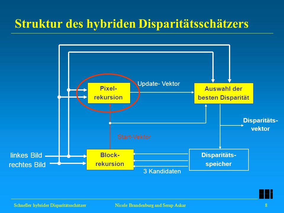 Schneller hybrider Disparitätsschätzer 9 Nicole Brandenburg and Serap Askar Pixel-Rekursion Initialisierung von zwei pixel-rekursiven Prozessen Berechnung der Update-Vektoren mit Hilfe des optischen Flusses Auswahl des besten Update-Vektors anhand der DPD Start- Vektor update vector d incremental update initial vector d