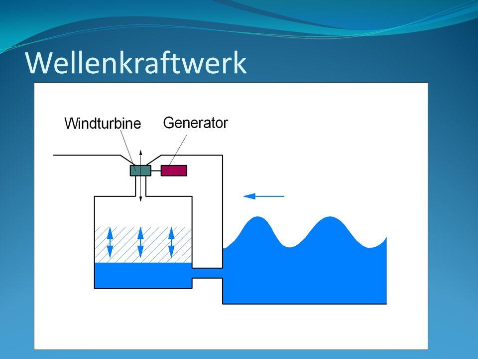 Wellenkraftwerk