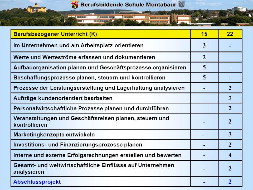 Berufsbezogener Unterricht (K)1522 Im Unternehmen und am Arbeitsplatz orientieren 3- Werte und Werteströme erfassen und dokumentieren 2- Aufbauorganis