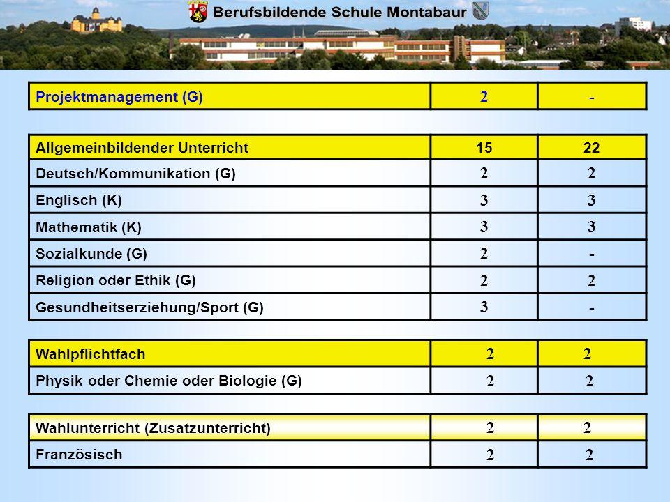 Allgemeinbildender Unterricht1522 Deutsch/Kommunikation (G) 22 Englisch (K) 33 Mathematik (K) 33 Sozialkunde (G) 2- Religion oder Ethik (G) 22 Gesundh