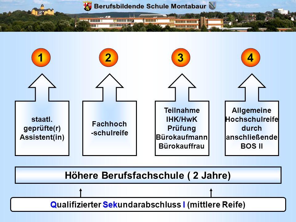 QSekI Qualifizierter Sekundarabschluss I (mittlere Reife) Höhere Berufsfachschule ( 2 Jahre) staatl. geprüfte(r) Assistent(in) Fachhoch -schulreife Te