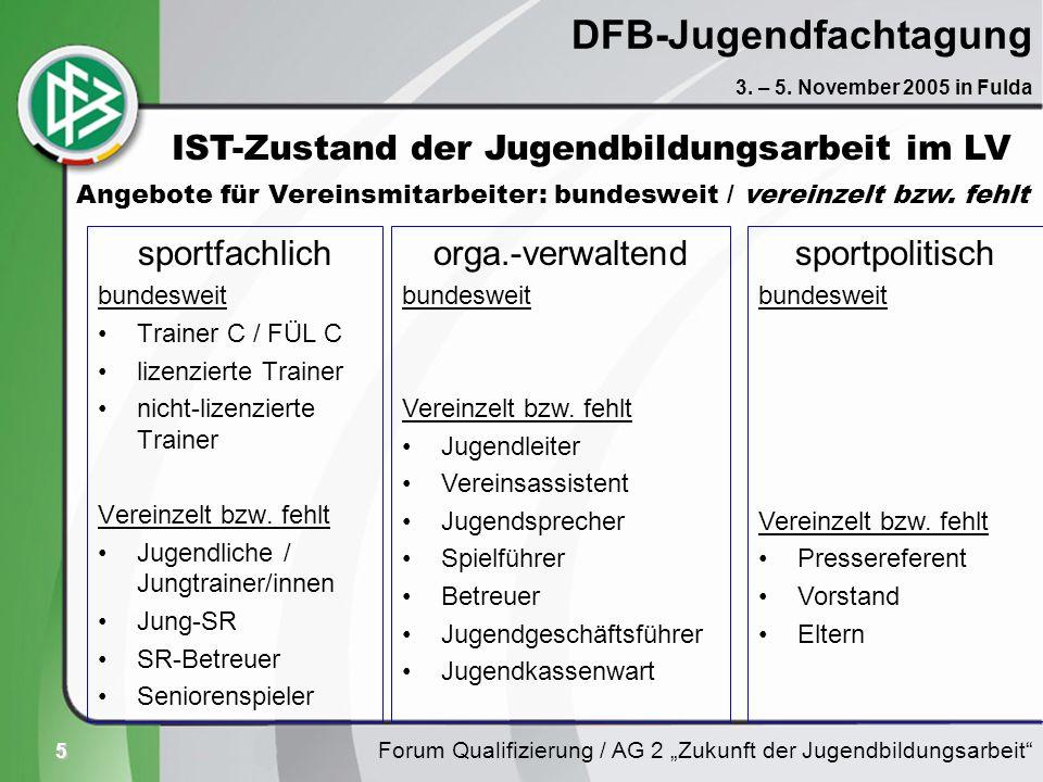 5 DFB-Jugendfachtagung sportfachlich bundesweit Trainer C / FÜL C lizenzierte Trainer nicht-lizenzierte Trainer Vereinzelt bzw. fehlt Jugendliche / Ju