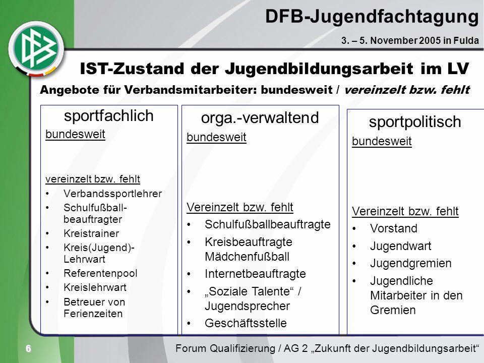 6 DFB-Jugendfachtagung sportfachlich bundesweit vereinzelt bzw. fehlt Verbandssportlehrer Schulfußball- beauftragter Kreistrainer Kreis(Jugend)- Lehrw