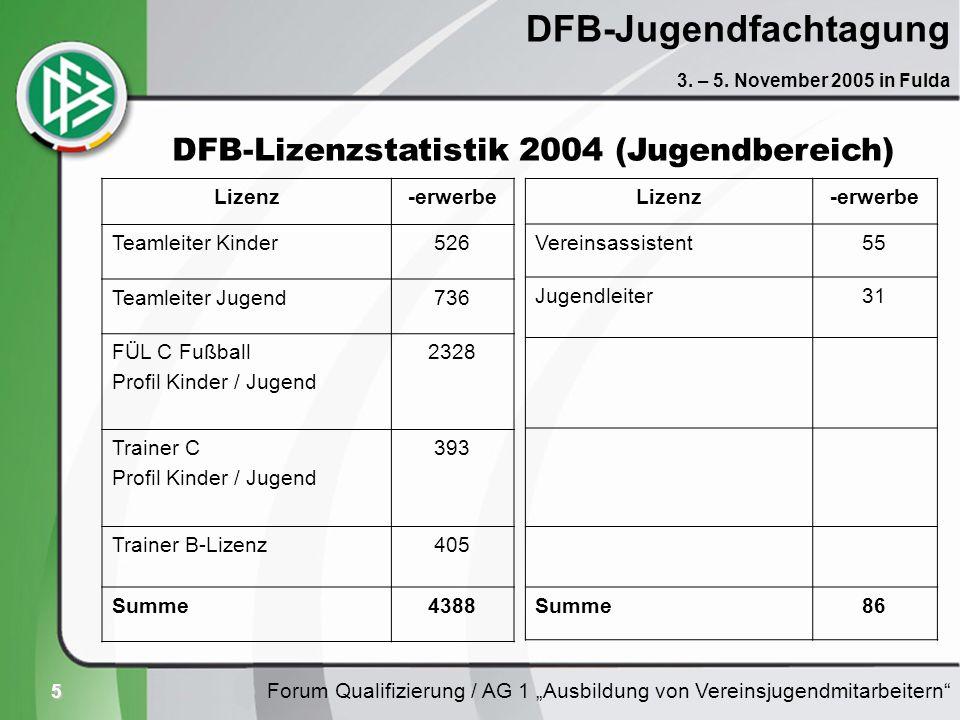5 DFB-Jugendfachtagung Lizenz-erwerbe Teamleiter Kinder526 Teamleiter Jugend736 FÜL C Fußball Profil Kinder / Jugend 2328 Trainer C Profil Kinder / Ju