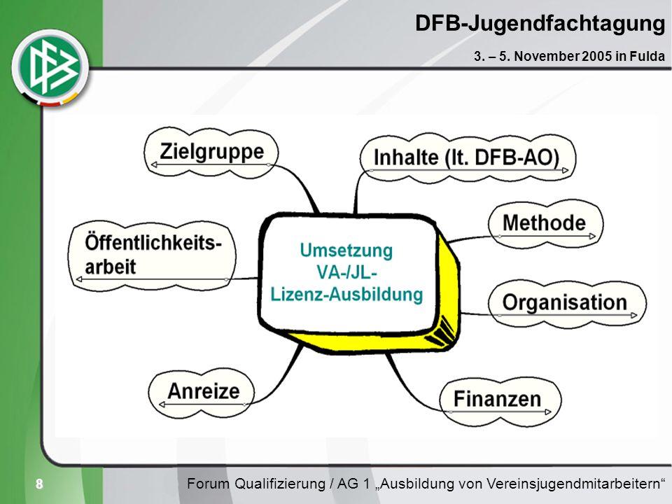 8 DFB-Jugendfachtagung Forum Qualifizierung / AG 1 Ausbildung von Vereinsjugendmitarbeitern 3. – 5. November 2005 in Fulda