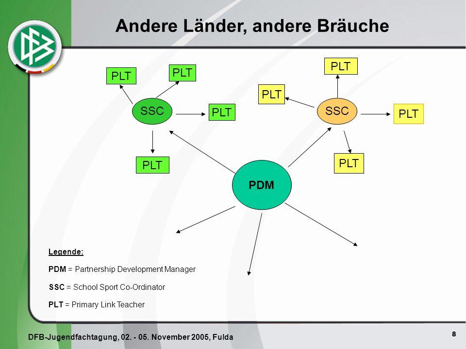 8 PDM PLT SSC Legende: PDM = Partnership Development Manager SSC = School Sport Co-Ordinator PLT = Primary Link Teacher Andere Länder, andere Bräuche