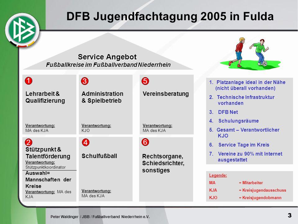 4 Peter Waldinger / JBB / Fußballverband Niederrhein e.V.
