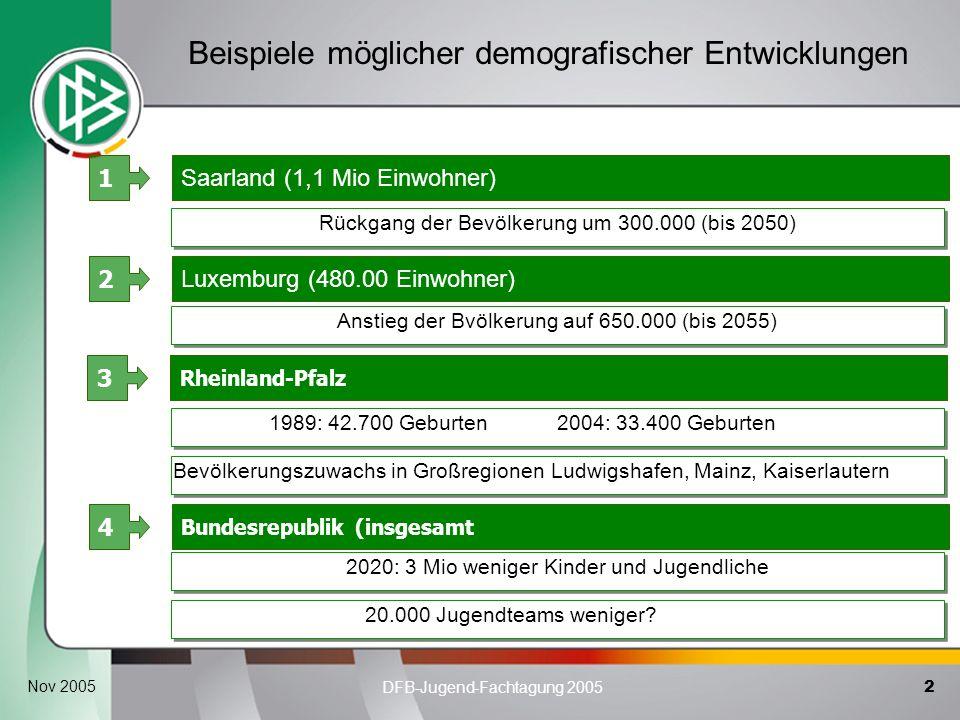 2 DFB-Jugend-Fachtagung 2005 Nov 2005 Saarland (1,1 Mio Einwohner) 1 Luxemburg (480.00 Einwohner) 2 Bundesrepublik (insgesamt 4 Beispiele möglicher de