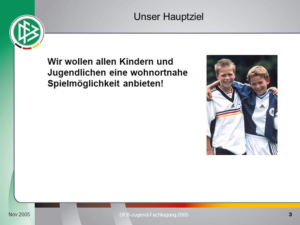 3 DFB-Jugend-Fachtagung 2005 Nov 2005 Unser Hauptziel. Wir wollen allen Kindern und Jugendlichen eine wohnortnahe Spielmöglichkeit anbieten!