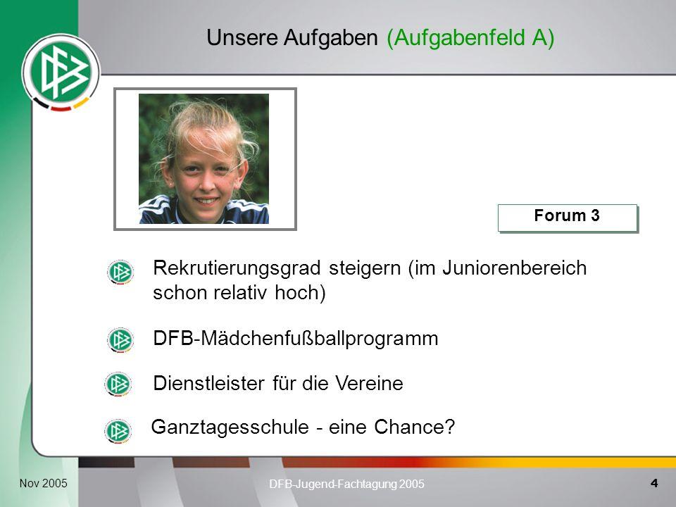 4 DFB-Jugend-Fachtagung 2005 Nov 2005 Unsere Aufgaben (Aufgabenfeld A) Rekrutierungsgrad steigern (im Juniorenbereich schon relativ hoch) DFB-Mädchenf