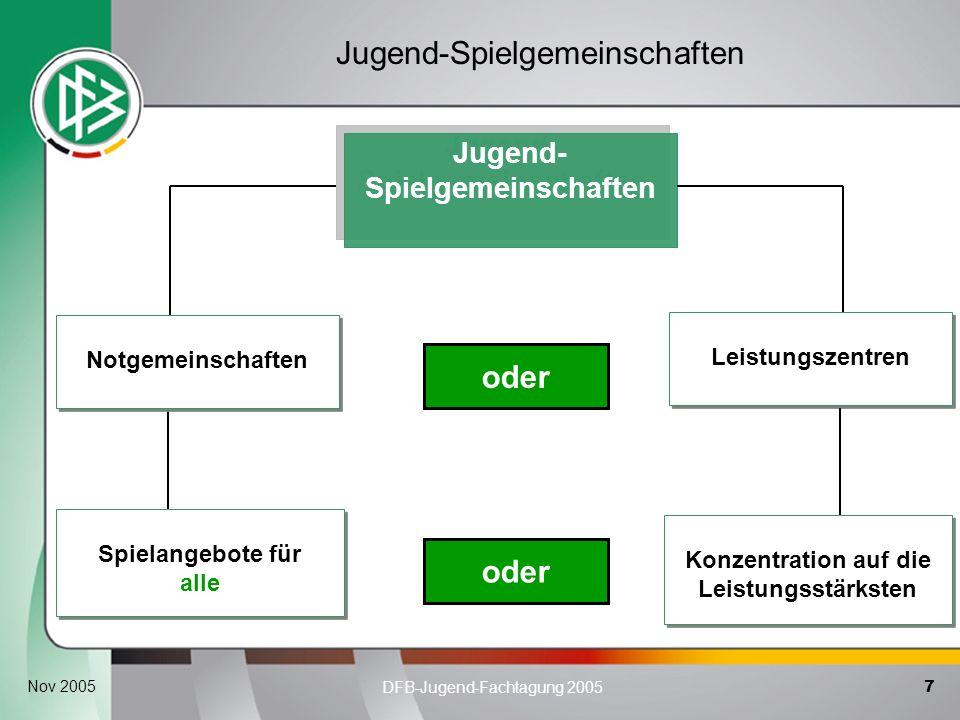 7 DFB-Jugend-Fachtagung 2005 Nov 2005 Jugend-Spielgemeinschaften oder Spielangebote für alle Notgemeinschaften Leistungszentren Konzentration auf die