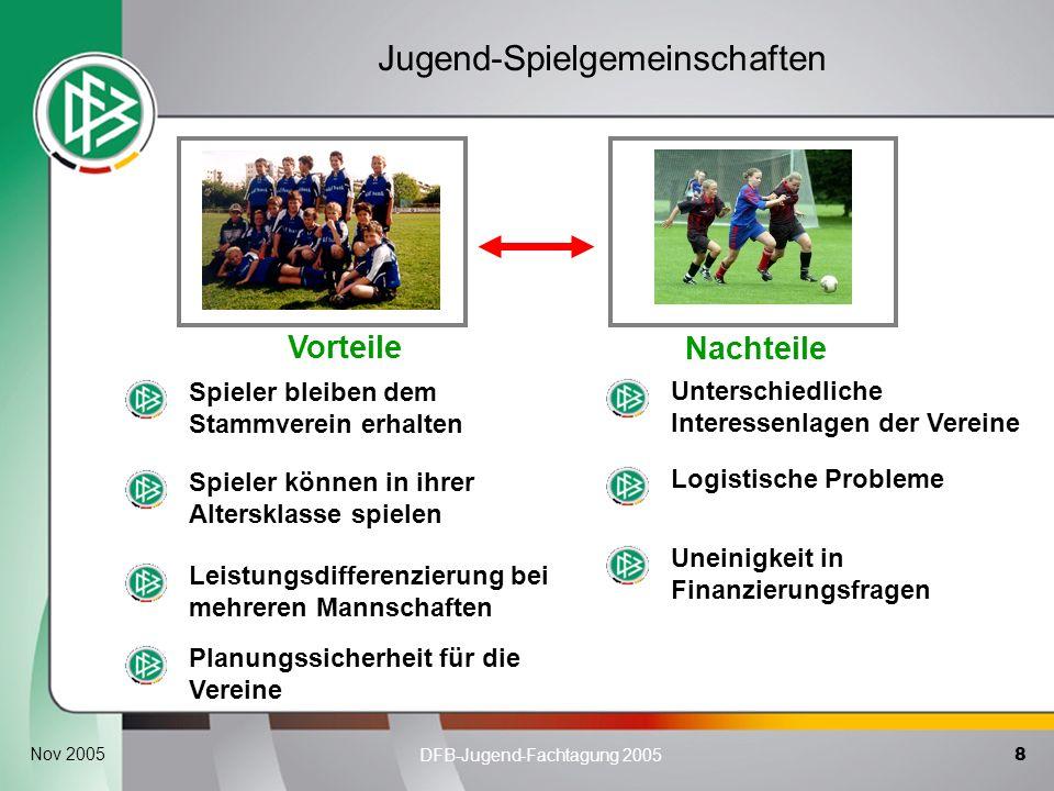 8 DFB-Jugend-Fachtagung 2005 Nov 2005 Vorteile Nachteile Spieler können in ihrer Altersklasse spielen Leistungsdifferenzierung bei mehreren Mannschaft