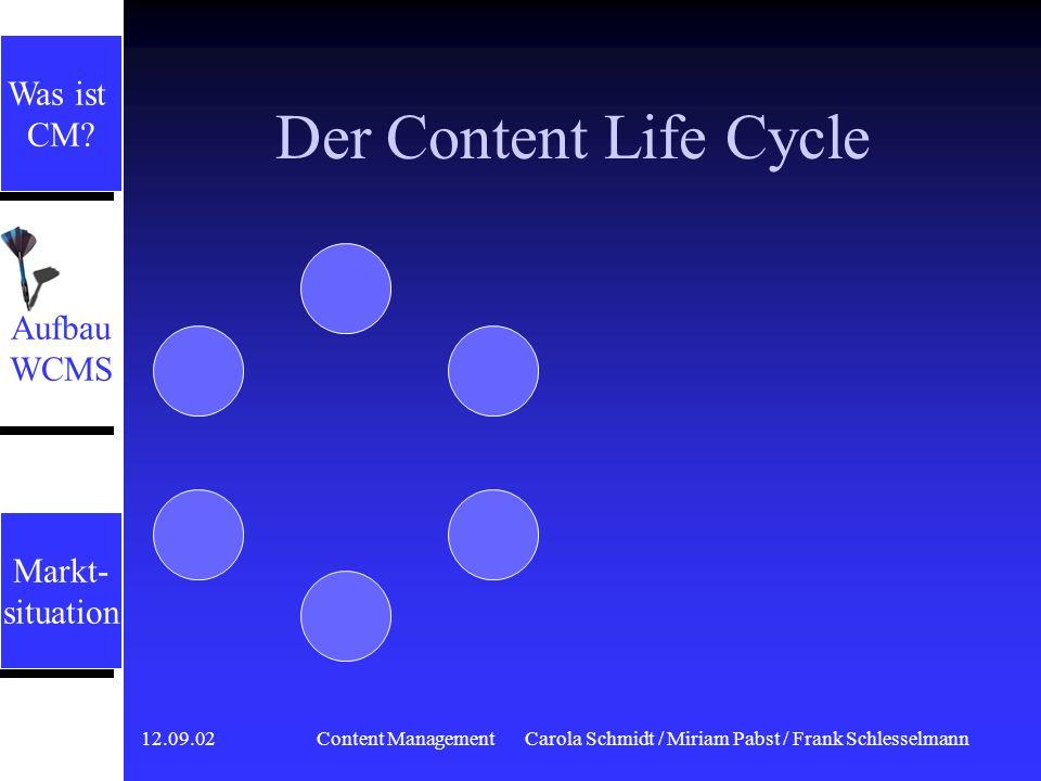 12.09.02 Content ManagementCarola Schmidt / Miriam Pabst / Frank Schlesselmann Der Content Life Cycle Inhalte von Intra-, Extra- und Internet unterliegen dem Lebenszyklus von Informationen auf Websites Inhalte von Intra-, Extra- und Internet unterliegen dem Lebenszyklus von Informationen auf Websites Das Modell des Content Life Cycle beschreibt die einzelnen Abschnitte Das Modell des Content Life Cycle beschreibt die einzelnen Abschnitte Aufbau WCMS Aufbau WCMS Markt- situation Markt- situation Aufbau WCMS Aufbau WCMS Was ist CM.