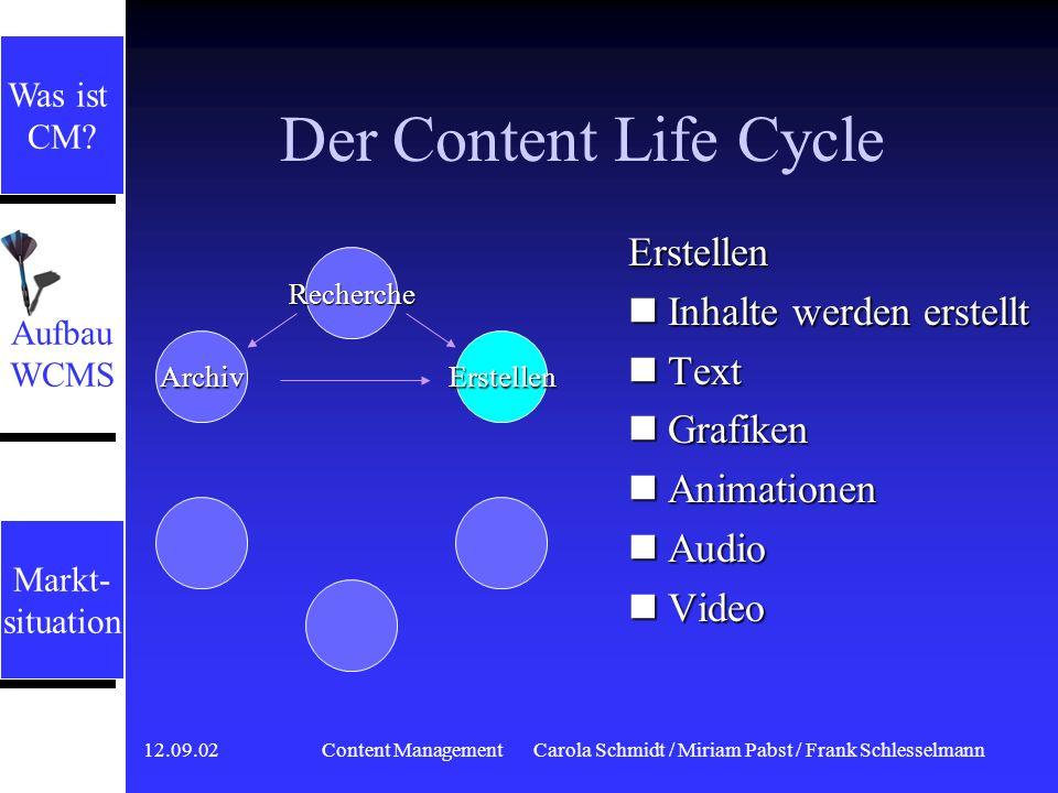 12.09.02 Content ManagementCarola Schmidt / Miriam Pabst / Frank Schlesselmann Der Content Life Cycle Recherche Informationen sammeln vorhandene Publi