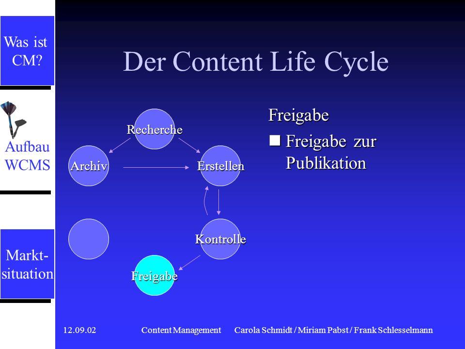 12.09.02 Content ManagementCarola Schmidt / Miriam Pabst / Frank Schlesselmann Der Content Life Cycle Kontrolle Prüfung der Inhalte durch Verantwortliche Wichtig für Qualität Evtl.