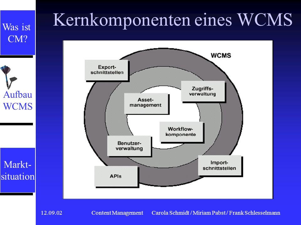 12.09.02 Content ManagementCarola Schmidt / Miriam Pabst / Frank Schlesselmann Der Content Life Cycle Archivierung Datenbanken Backups Wiederverwendun