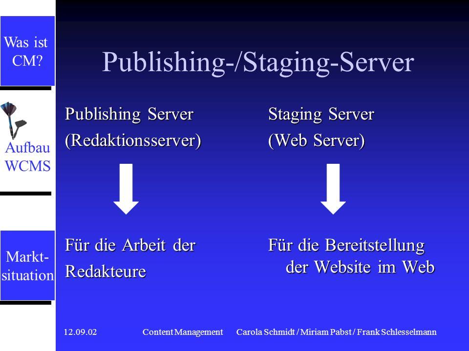 12.09.02 Content ManagementCarola Schmidt / Miriam Pabst / Frank Schlesselmann Dynamisches Publishing Zugriffe erfolgen über ein und denselben Server