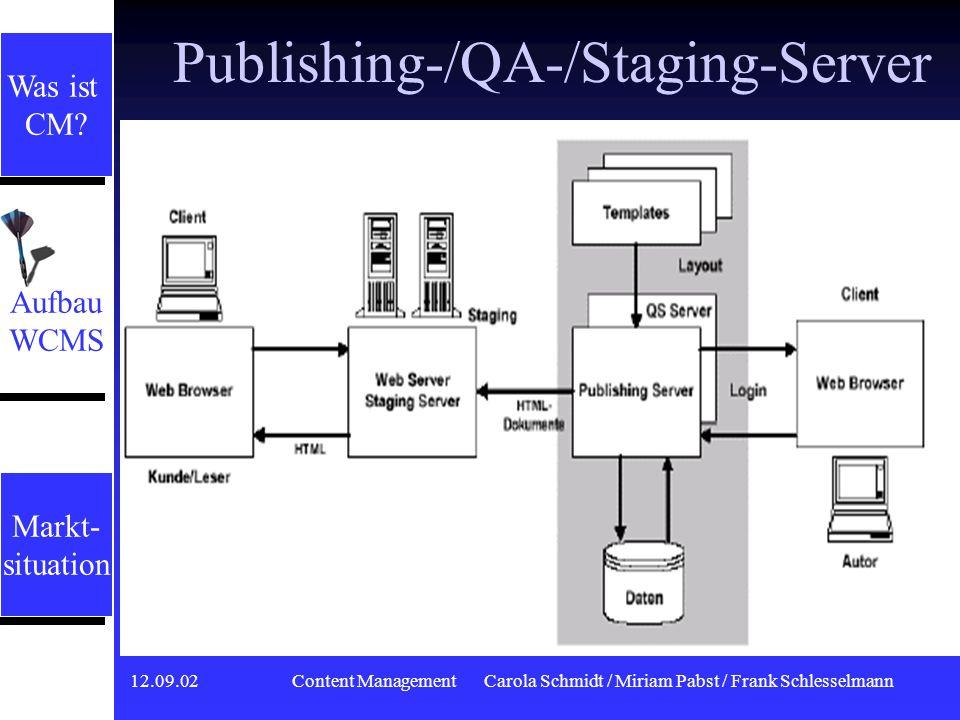 12.09.02 Content ManagementCarola Schmidt / Miriam Pabst / Frank Schlesselmann Publishing-/Staging-Server Publishing Server (Redaktionsserver) Für die