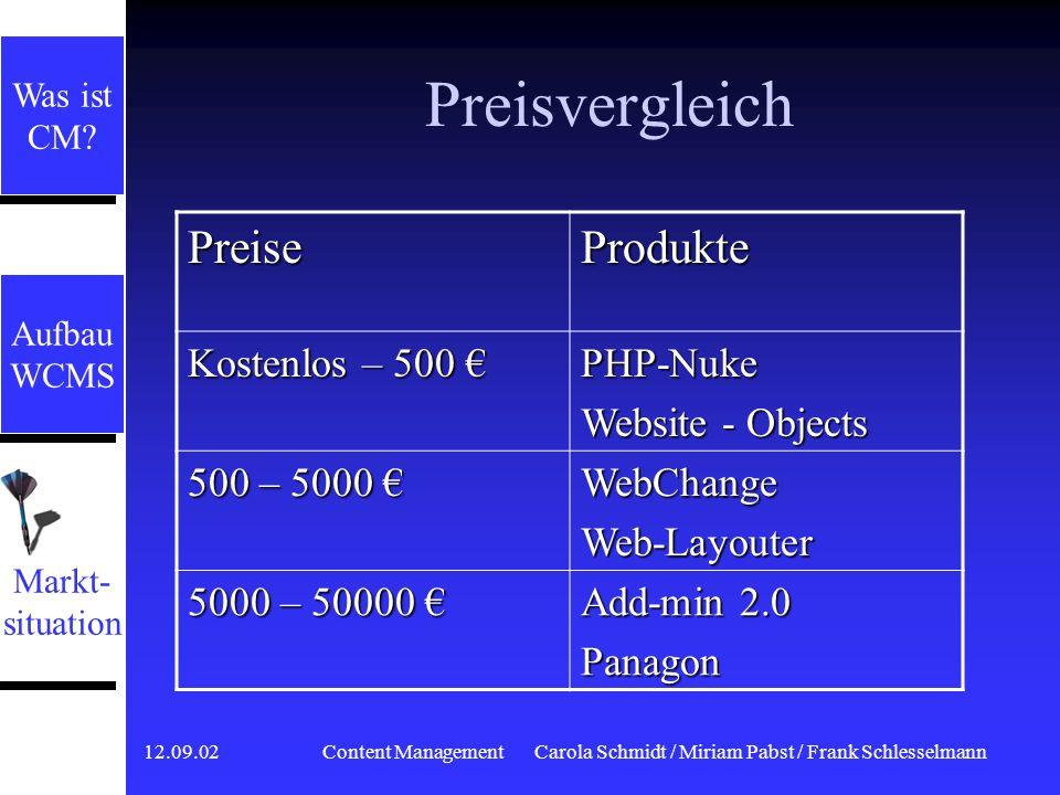 12.09.02 Content ManagementCarola Schmidt / Miriam Pabst / Frank Schlesselmann Marktsituation Aufbau WCMS Aufbau WCMS Was ist CM? Was ist CM? Markt- s