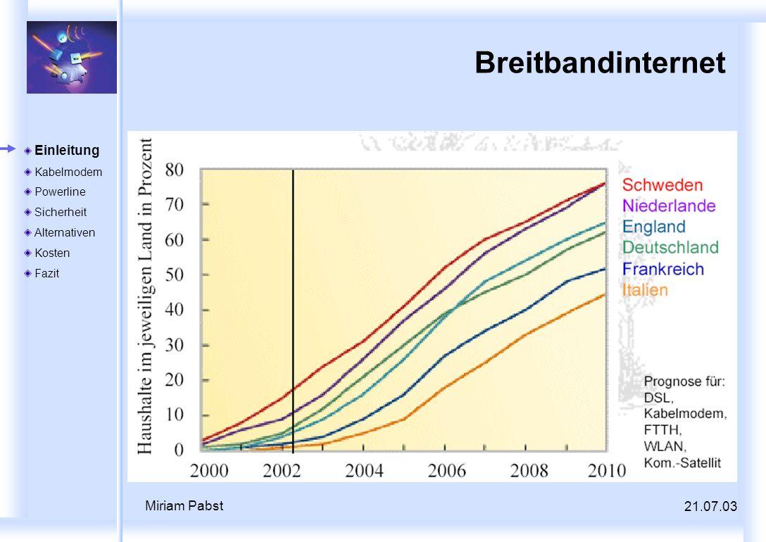 21.07.03 Miriam Pabst Breitbandinternet Einleitung Kabelmodem Powerline Sicherheit Alternativen Kosten Fazit