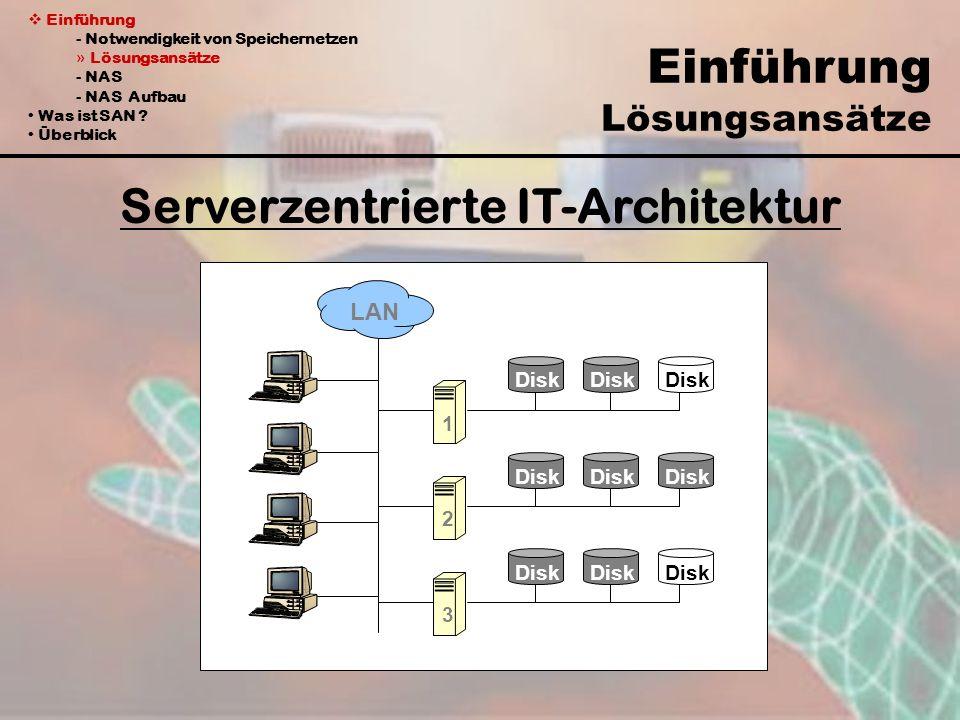 Einführung - Notwendigkeit von Speichernetzen » Lösungsansätze - NAS - NAS Aufbau Was ist SAN ? Überblick Einführung Lösungsansätze Serverzentrierte I