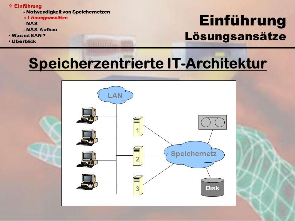 Einführung - Notwendigkeit von Speichernetzen » Lösungsansätze - NAS - NAS Aufbau Was ist SAN ? Überblick Einführung Lösungsansätze Speicherzentrierte