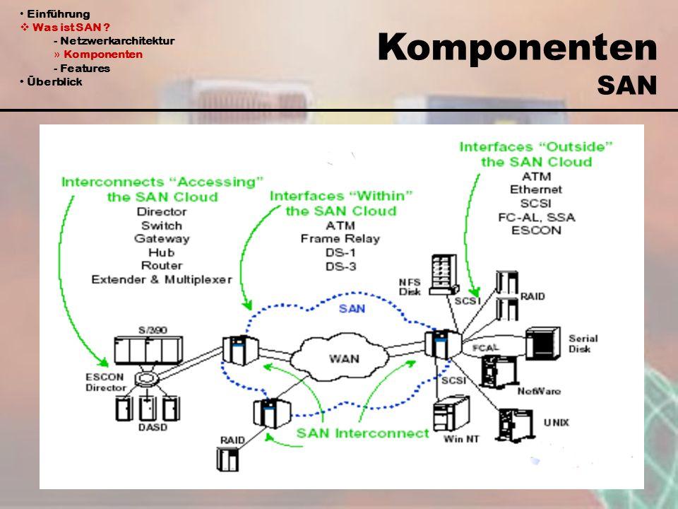 Komponenten SAN Einführung Was ist SAN ? - Netzwerkarchitektur » Komponenten - Features Überblick