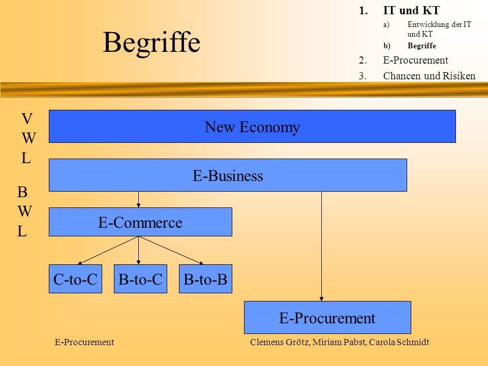 E-Procurement Clemens Grötz, Miriam Pabst, Carola Schmidt New Economy -Wandel in der Wirtschaft, durch IT und KT - Digitalisierung, Vernetzung und Globalisierung - neue Verhaltensweisen und Strategien werden gefordert 1.IT und KT a)Entwicklung der IT und KT b)Begriffe 2.E-Procurement 3.Chancen und Risiken